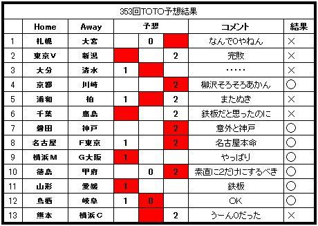 353toto結果.JPG